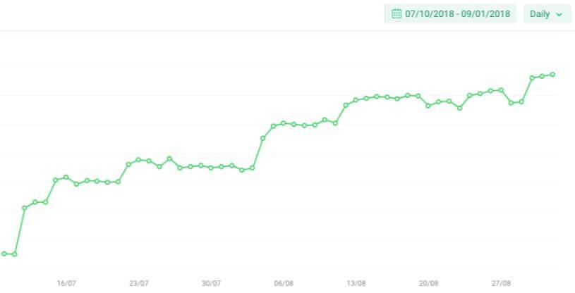 Graph showing a Google keyword ranking increase.