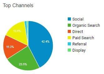 Top acquisition channels.